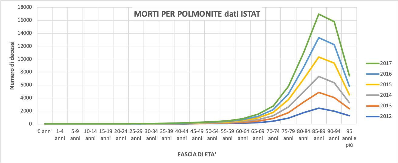 morti per polmonite dati ISTAT